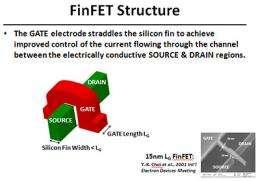 Radical new Intel transistor based on UC Berkeley's FinFET