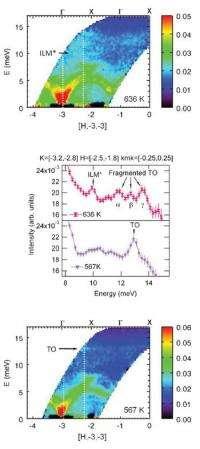 Startling thermal energy behavior revealed by neutron scattering