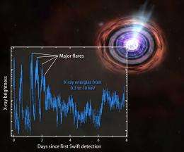 Swift, Hubble, Chandra telescopes join forces to observe unprecedented explosion