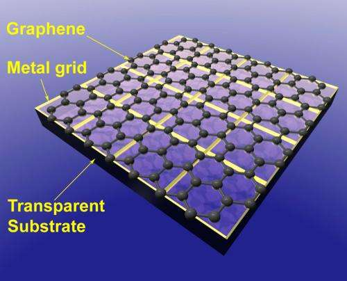 Transparent electronics from graphene-based electrodes (w/ Video)