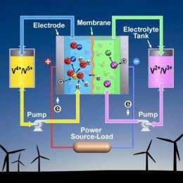 Upgrading the vanadium redox battery