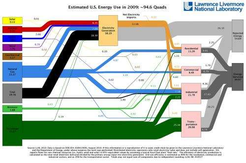 US energy use