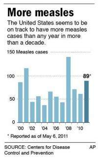 US on track for most measles cases in a decade (AP)