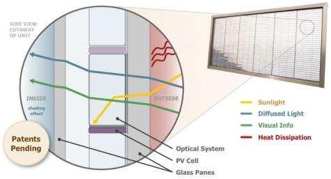 Willis Tower goes solar