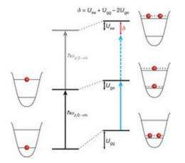 Harvard researchers use webs of lasers to remove entropy from a system causing atoms to cool