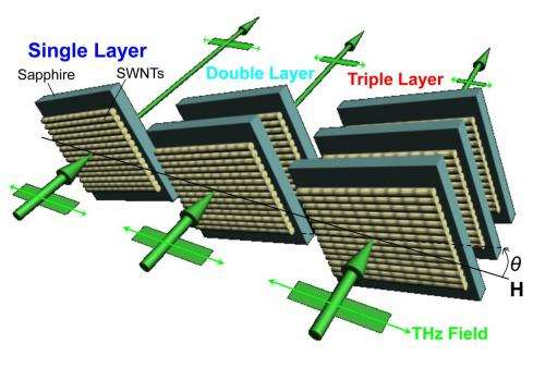Research at Rice University leads to nanotube-based device for communication, security, sensing