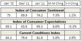 Consumer confidence improves in January due to job gains