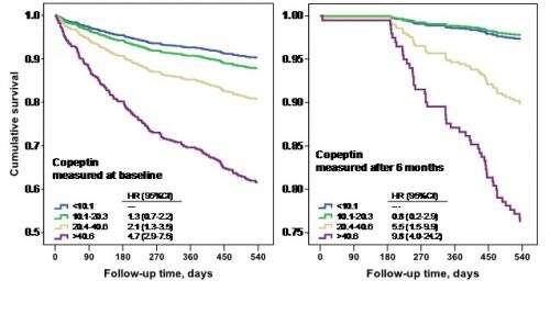 Copeptin predicts prognosis in HF patients