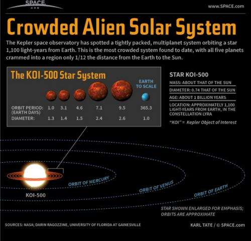 Extreme solar systems: Why aren't we finding other planetary systems like our own?