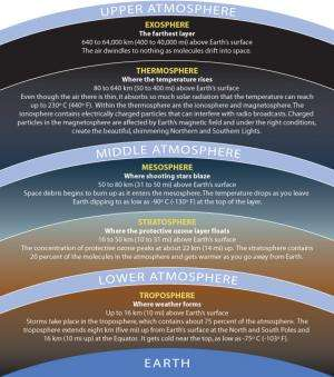 Hunting for high life: What lives in Earth's stratosphere?