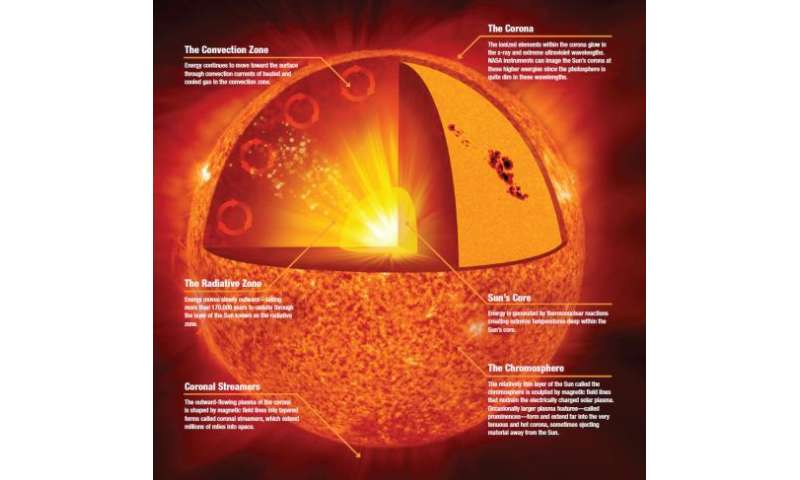 Mysteries of the sun . . . explained in video