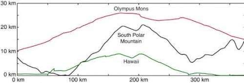 Space mountain produces terrestrial meteorites