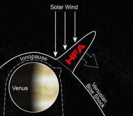 Space weather: Explosions on Venus