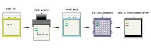 Sticky paper offers cheap, easy solution for paper-based diagnostics