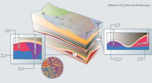 CO2 storage and enhanced oil recovery can aid economy