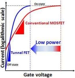 Development of compact model for tunnel field-effect transistors