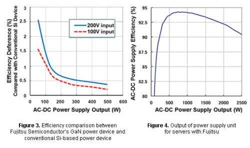 Researchers achieve high output power of 2.5kW in power supply units for servers