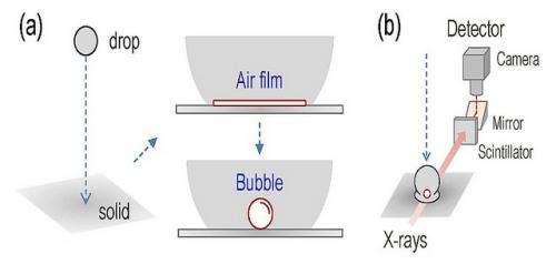 Bubble study could improve industrial splash control