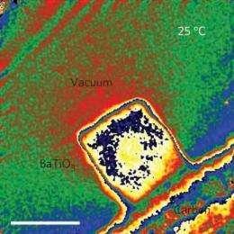 Ferroelectricity on the nanoscale