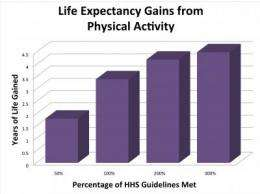 NIH study finds leisure-time physical activity extends life expectancy as much as 4.5 years
