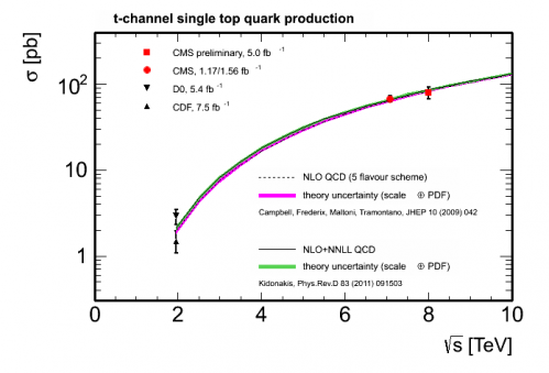 Precision measurements using top quarks at CMS