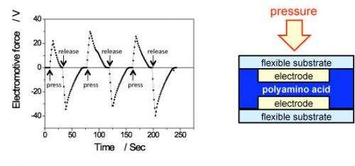 Pressure sensor array made with polyamino acid