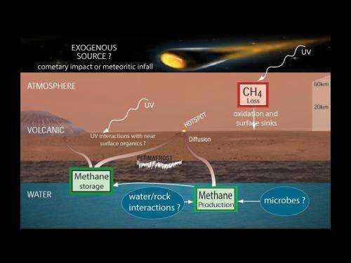 Curiosity rover finds clues to changes in Mars' atmosphere