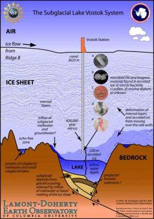 Scientists drill two miles down to ancient Lake Vostok