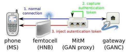 3G protocols come up short in privacy, say researchers