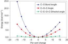 Researchers stretch C-O bond to record length