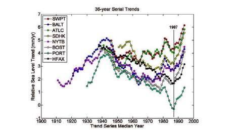 Study confirms sea-level rise is accelerating along northeast U.S. coast