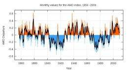 Long term North Atlantic surface temperature fluctuations linked to aerosols