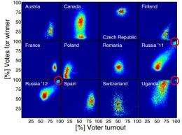 Researchers use new statistical method to show fraudulent voting in Russian election