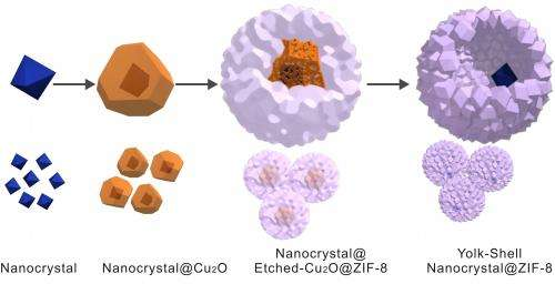 A thin-skinned catalyst for chemical reactions