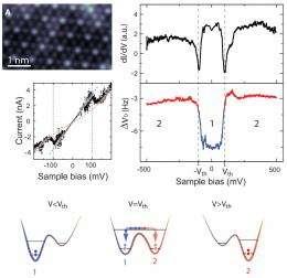 Building molecular engine: Researchers induce uniform oscillation from random noise of single hydrogen molecule