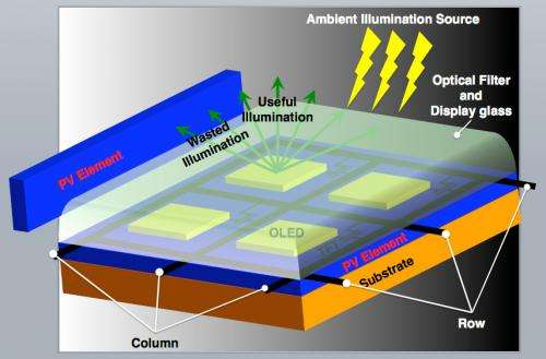 Cambridge team uses OLED screen solar cells to power smartphones