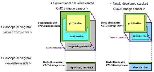 Sony develops next-generation back-illuminated CMOS image sensor