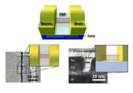 Engineers build first sub-10-nm carbon nanotube transistor