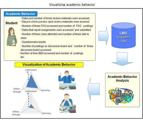 CoursePower learning-management system visualizes behavior and improves academic performance by assisting instruction