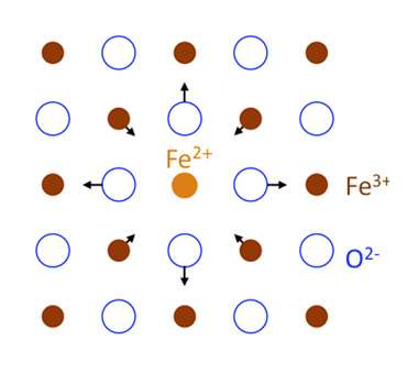Electrons hop through iron oxide minerals in a type of semiconduction
