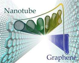 Flattened nanotubes are full of potential