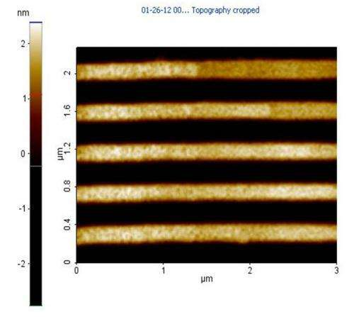 Fabrication on patterned silicon carbide produces bandgap to advance graphene electronics