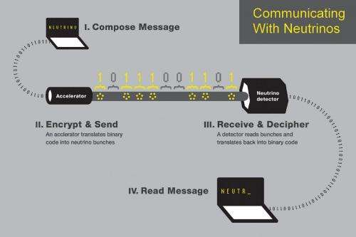 Researchers send 'wireless' message using neutrinos