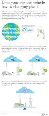 IBM, partners enable smarter charging for electric vehicles