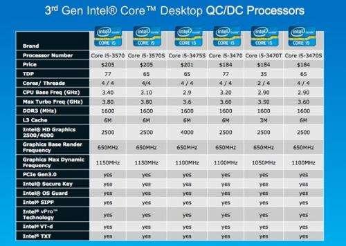 Intel lines up 14 Ivy Bridge processors