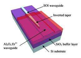 Ultra fast optical amplifier: silicon and erbium on one chip for the first time