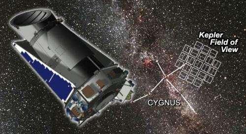 Kepler Mission extended to 2016
