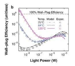 led 100 efficiency