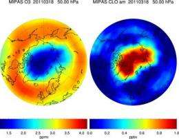 Low temperatures enhance ozone degradation above the Arctic