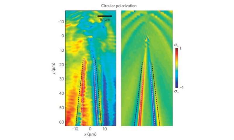 Point-like defects in a quantum fluid behave like magnetic monopoles